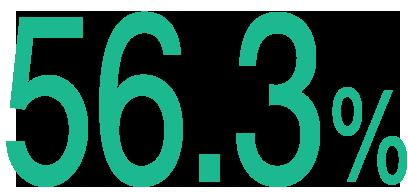 59.1%