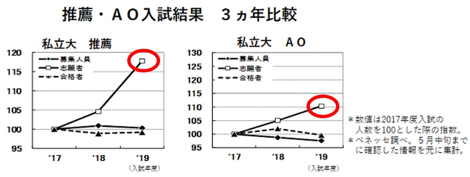 推薦・AO入試結果 3か年比較