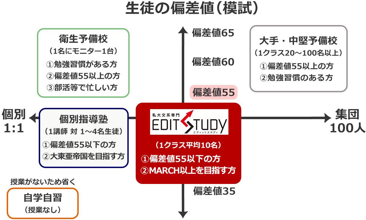 あなたが通うべき大学受験塾・予備校が一目で分かるポジショニングマップ